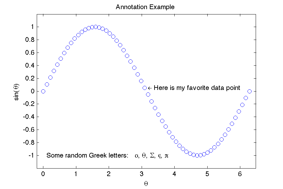 annotations and greek letters: matlab-monkey